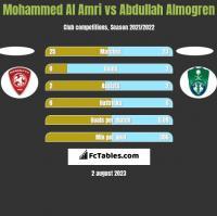 Mohammed Al Amri vs Abdullah Almogren h2h player stats