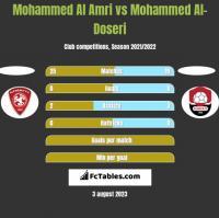 Mohammed Al Amri vs Mohammed Al-Doseri h2h player stats