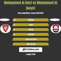 Mohammed Al Amri vs Mohammed Al Doseri h2h player stats