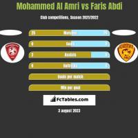 Mohammed Al Amri vs Faris Abdi h2h player stats