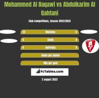 Mohammed Al Baqawi vs Abdulkarim Al Qahtani h2h player stats