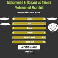 Mohammed Al Baqawi vs Ahmed Mohammed Sharahili h2h player stats