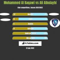 Mohammed Al Baqawi vs Ali Albulayhi h2h player stats