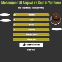 Mohammed Al Baqawi vs Cedric Yambere h2h player stats