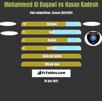 Mohammed Al Baqawi vs Hasan Kadesh h2h player stats