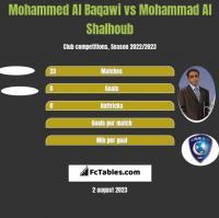 Mohammed Al Baqawi vs Mohammad Al Shalhoub h2h player stats