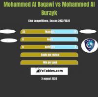 Mohammed Al Baqawi vs Mohammed Al Burayk h2h player stats