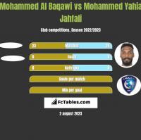 Mohammed Al Baqawi vs Mohammed Yahia Jahfali h2h player stats