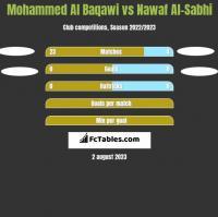 Mohammed Al Baqawi vs Nawaf Al-Sabhi h2h player stats