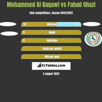 Mohammed Al Baqawi vs Fahad Ghazi h2h player stats