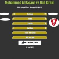 Mohammed Al Baqawi vs Naif Kireiri h2h player stats
