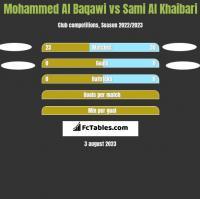 Mohammed Al Baqawi vs Sami Al Khaibari h2h player stats