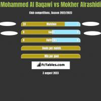 Mohammed Al Baqawi vs Mokher Alrashidi h2h player stats