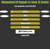 Mohammed Al Baqawi vs Omar Al Aowda h2h player stats