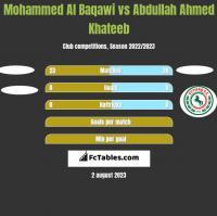 Mohammed Al Baqawi vs Abdullah Ahmed Khateeb h2h player stats