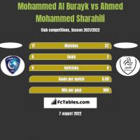 Mohammed Al Burayk vs Ahmed Mohammed Sharahili h2h player stats