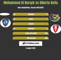Mohammed Al Burayk vs Alberto Botia h2h player stats