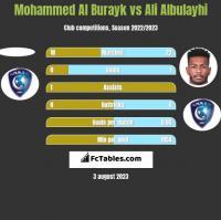 Mohammed Al Burayk vs Ali Albulayhi h2h player stats