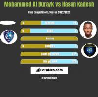Mohammed Al Burayk vs Hasan Kadesh h2h player stats
