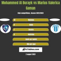 Mohammed Al Burayk vs Marius Valerica Gaman h2h player stats