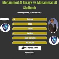 Mohammed Al Burayk vs Mohammad Al Shalhoub h2h player stats