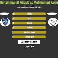 Mohammed Al Burayk vs Mohammed Salem h2h player stats