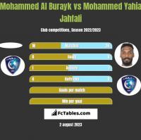 Mohammed Al Burayk vs Mohammed Yahia Jahfali h2h player stats