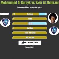Mohammed Al Burayk vs Yasir Al Shahrani h2h player stats