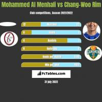 Mohammed Al Menhali vs Chang-Woo Rim h2h player stats
