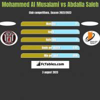 Mohammed Al Musalami vs Abdalla Saleh h2h player stats