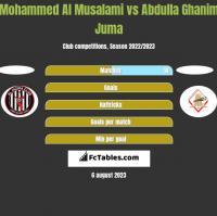 Mohammed Al Musalami vs Abdulla Ghanim Juma h2h player stats