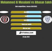 Mohammed Al Musalami vs Alhasan Saleh h2h player stats