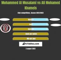 Mohammed Al Musalami vs Ali Mohamed Khameis h2h player stats