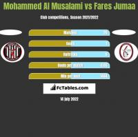 Mohammed Al Musalami vs Fares Jumaa h2h player stats