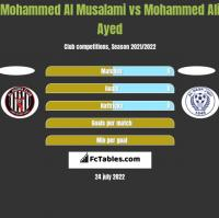 Mohammed Al Musalami vs Mohammed Ali Ayed h2h player stats