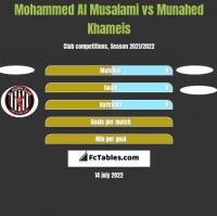 Mohammed Al Musalami vs Munahed Khameis h2h player stats