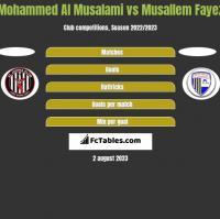Mohammed Al Musalami vs Musallem Fayez h2h player stats