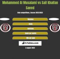 Mohammed Al Musalami vs Saif Khalfan Saeed h2h player stats