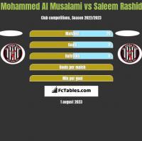 Mohammed Al Musalami vs Saleem Rashid h2h player stats