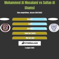 Mohammed Al Musalami vs Sultan Al Shamsi h2h player stats