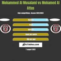 Mohammed Al Musalami vs Mohamed Al Attas h2h player stats