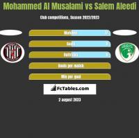 Mohammed Al Musalami vs Salem Aleedi h2h player stats