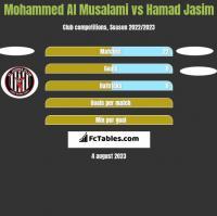 Mohammed Al Musalami vs Hamad Jasim h2h player stats