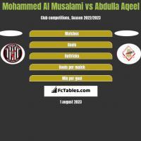 Mohammed Al Musalami vs Abdulla Aqeel h2h player stats