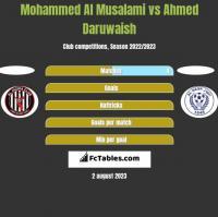 Mohammed Al Musalami vs Ahmed Daruwaish h2h player stats