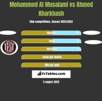 Mohammed Al Musalami vs Ahmed Kharkhash h2h player stats