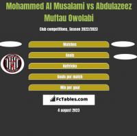 Mohammed Al Musalami vs Abdulazeez Muftau Owolabi h2h player stats