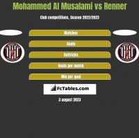 Mohammed Al Musalami vs Renner h2h player stats