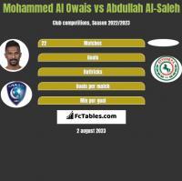 Mohammed Al Owais vs Abdullah Al-Saleh h2h player stats