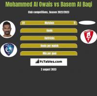 Mohammed Al Owais vs Basem Al Baqi h2h player stats